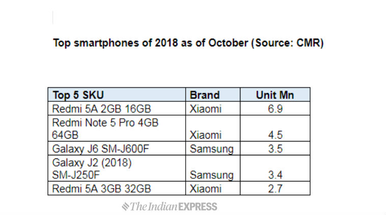 Top smartphone brands of 2018