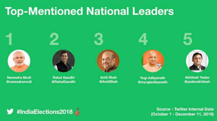 #IndianElection2018