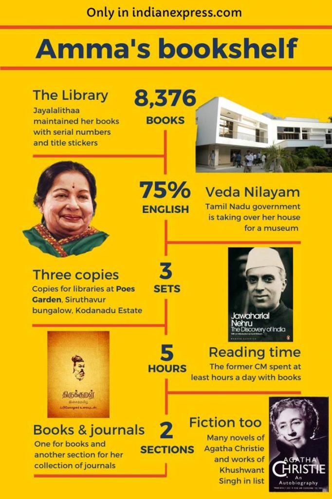 Inside Jayalalithaa's library: 8,376 books, Tirukkural to Discovery of India