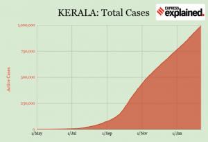 India coronavirus numbers feb 15 kerala one million cases Tamil News